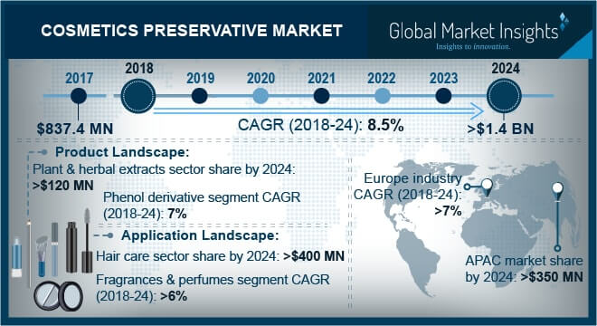 Global Cosmetic Preservatives Growth