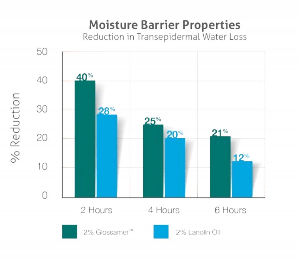 Moisture Retention Chart